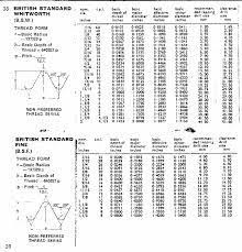 Bsp Standard Thread Chart Bsp Thread Size Chart In Mm Bsp Thread Chart In Inches Bsp