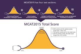 What Is A Good Mcat Score Magoosh Mcat Blog