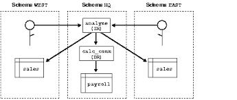 PL/SQL Subprograms