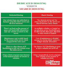 Website Hosting Comparison Chart Difference Between Dedicated Hosting And Shared Hosting