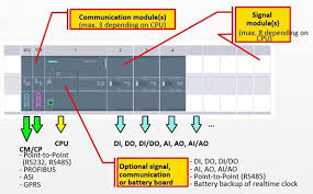 s7-1200 laser and wiring diagrams communication protocols would be profinet or industrial ethernet port by default but you can add other communication block for another communication