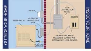 onan transfer switch wiring diagram wiring diagram and schematic generator transfer switch ing and wiring adoracion bartolome 39 s articles page 23 car audio wiring diagrams