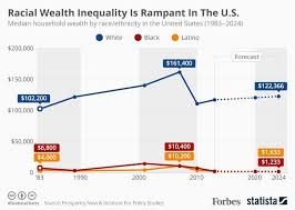 Usa Ethnicity Pie Chart 2017 Racial Wealth Inequality In The U S Is Rampant Infographic