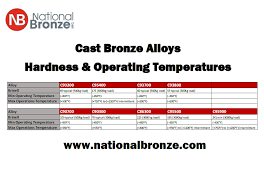 Bronze Hardness Chart Cast Bronze Alloys Operating Temperatures And Hardness
