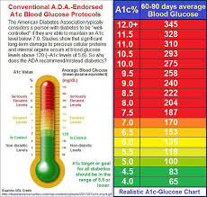 A1c Glucose Chart Bismi Margarethaydon Com