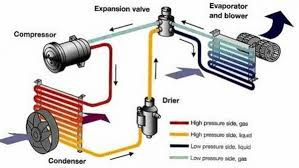 compresor de aire acondicionado de autos. imajenes del sistema de aire acondicionado compresor autos a