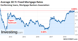 30 Year Mortgage Rates Monthly Chart What Will These Mortgage Rates Do To Homeowners Trying To