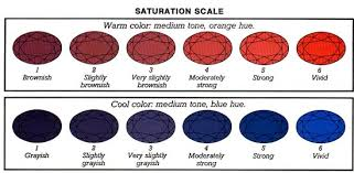 Ruby Gemstone Color Chart What Is Gem Color Saturation Gemlab Co In