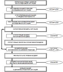 Реферат Когнитивное моделирование ru В основе технологии когнитивного анализа и моделирования рисунок 1 лежит когнитивная познавательно целевая структуризация знаний об объекте и внешней