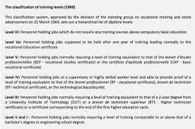 Job Qualification List National Qualification Framework In France A Guide Job
