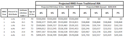Rmd Distribution Chart Retirement Cash Flow From Ira Rmds Seeking Alpha