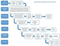 Feasibility Study Process Flow Chart Wyoming Small Hydropower Handbook Wyoming Renewables