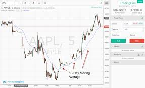 50 Day Moving Average Charts 6 Tips For How To Use The 50 Day Moving Average