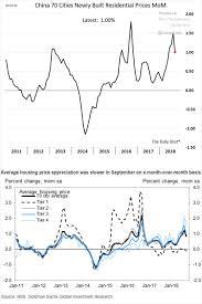 Wsj Prime Rate Chart Unique Historical Mortgage Interest