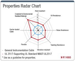 Mast Ul2517 Ul2517 Compatible Ul Standard Wire Misumi