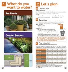 need some help planning your irrigation system