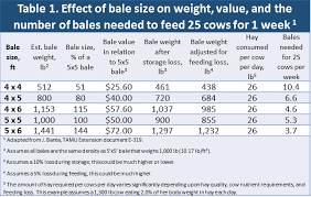 Round Bale Weight Chart Hay Bale Size Really Does Matter Panhandle Agriculture