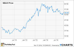 Heres Why I Just Bought Starbucks Stock The Motley Fool