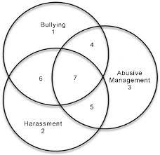 Venn Diagram Of Relationships Hypothetical Venn Diagram Of Relationships Of Most Frequent