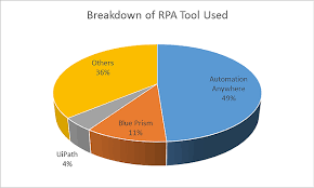 Which Is A Better Rpa Tool Blue Prism Automation Anywhere
