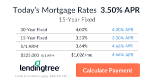Fha 30 Year Fixed Rate Trend Chart Use These Mortgage Charts To Easily Compare Rates The