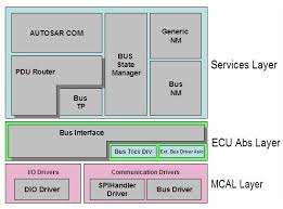 What Is Autosar Communication Stack Comstack Autosar