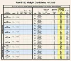 F150 Load Capacity Chart Changes In Snowplow Mounting Guidelines For 2015 Trailer