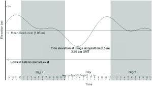 April Tide Chart Tide Chart Of Kuala Terengganu Station On 10 April 2002 The