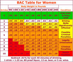 Dui Alcohol Level Chart How Many Drinks Will Get You A Dui Chart Kent Oh Patch