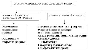 Реферат Достаточность капитала КБ В целях повышения надежности капитала банка указанным выше соглашением были приняты следующие требования к его структуре