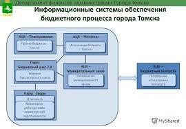 Презентация на тему Механизмы взаимодействия органов внешнего и  6 Информационные системы обеспечения бюджетного процесса города