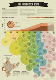 The Indian Rock Scene Infographics Rock Bands Top 10