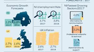 NI economy on upward trajectory \u2013 Danske