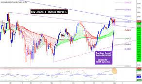 Dow Jones Quote Delectable Dow Jones Index Chart DJI Quote TradingView India