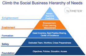 Hierarchy In Business Yupar Magdalene Project Org