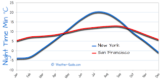 New York And San Francisco Weather Comparison