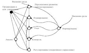 Реферат Системы электронного документооборота Пакет прикладных  2 Понятие экономической системы её структура состав и классификация функций управления и бизнес процессов