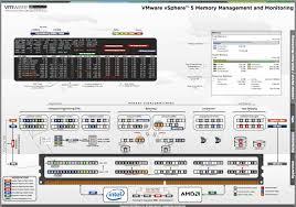 vmware vsphere  memory management and monitoring diagram       vmware vsphere  memory management and monitoring diagram