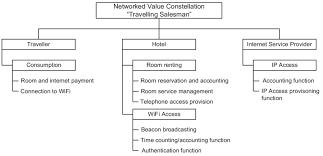 Enterprise Chart Networked Enterprise Chart Derived From Value Model Of