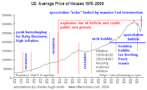 Economic Chart Dispenser The Final Demise Of A Speculative Housing Bubble Business