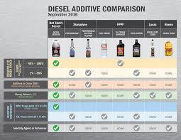 Diesel Fuel Gel Chart Diesel Extreme 32oz
