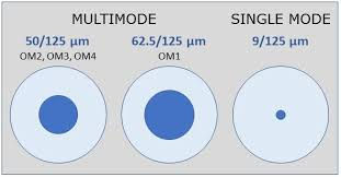 Fiber Optic Cable Diameter Chart Single Mode And Multimode Fiber Cable Explained