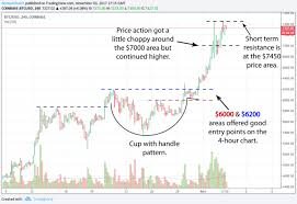 Put A Cup In It Chart Fortune Cryptocurrency What Does Cup And Handle Mean On A