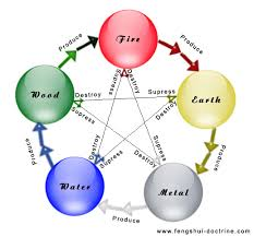 The Wu Xing The Five Chinese Elements Everything Changes