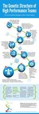 best images about teams fun icebreakers what are 10 innovation strategies of teams and new product leaders infographic