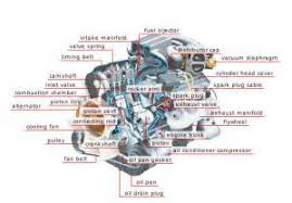similiar basic car parts diagram keywords car engine parts diagram likewise car alarm wiring diagram basic car