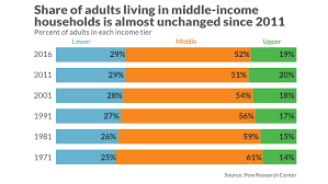 Middle Class Shrinking Chart The Shrinking Of Americas Middle Class Has Finally Ground