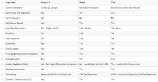 Javascript Comparison Chart Top 3 Best Javascript Frameworks For 2019 Cuelogic