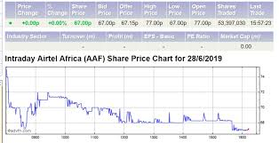 Nairobi Stock Exchange Charts African Capital Markets News