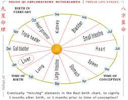 Four Pillars Of Destiny And Nine Star Ki Astrology Or